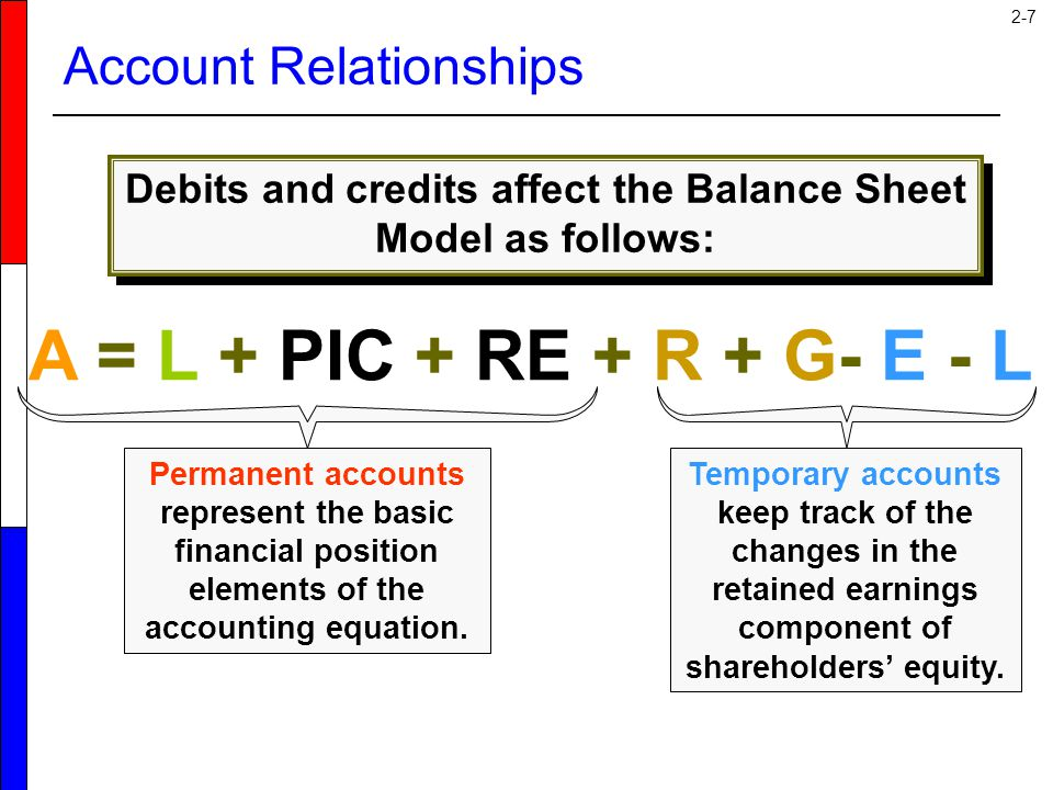 Account Relationships