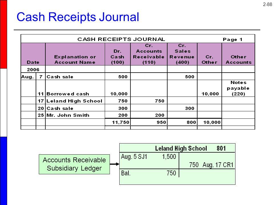 Accounts Receivable Subsidiary Ledger
