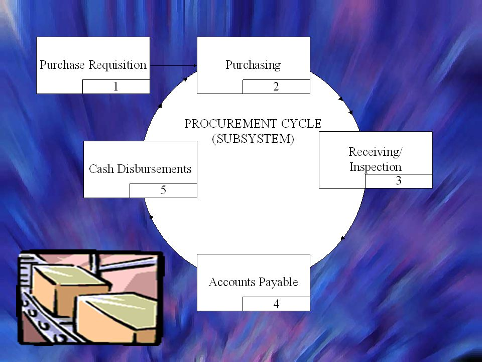 The time lag splits the expenditure transaction cycle into two phases
