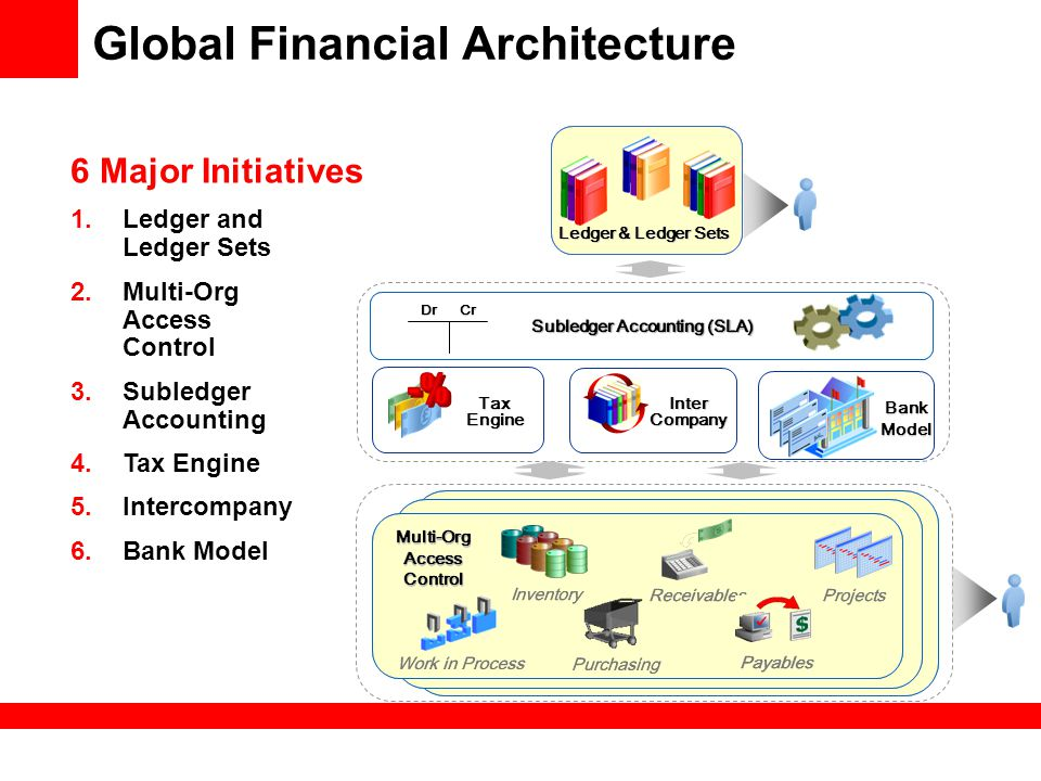 Global Financial Architecture