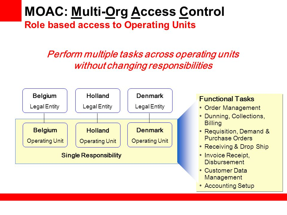 MOAC: Multi-Org Access Control Role based access to Operating Units
