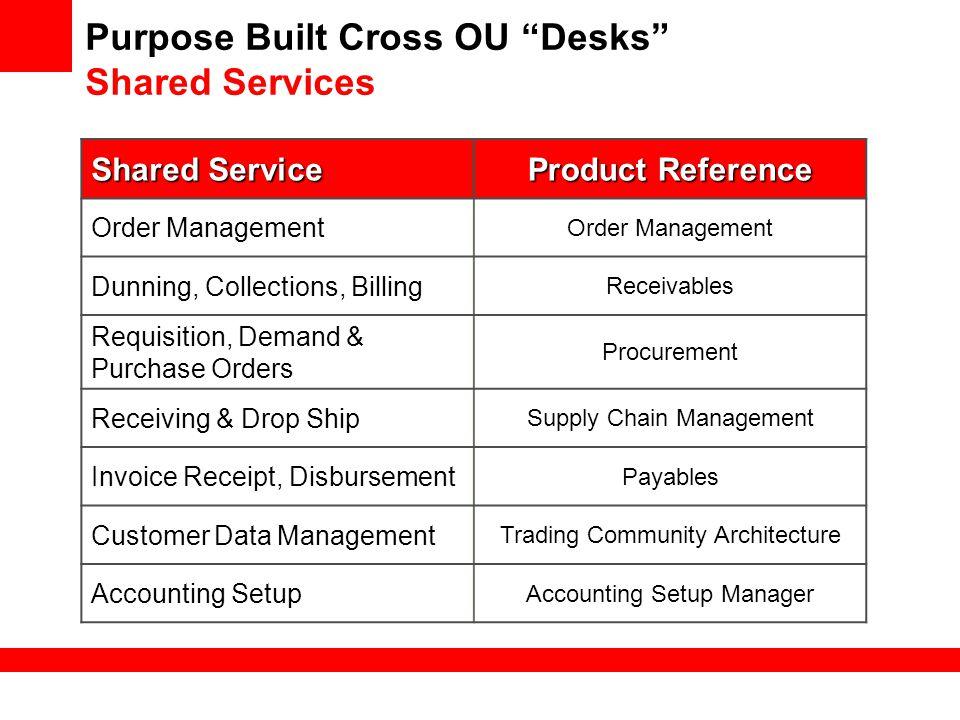 Purpose Built Cross OU Desks Shared Services