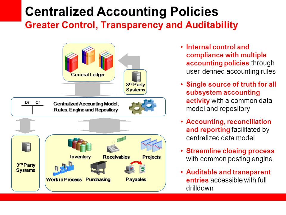 Centralized Accounting Model, Rules, Engine and Repository