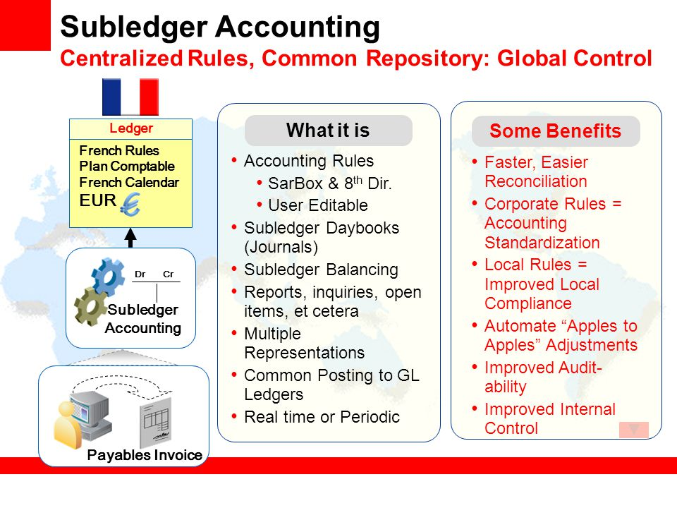 Subledger Accounting Centralized Rules, Common Repository: Global Control