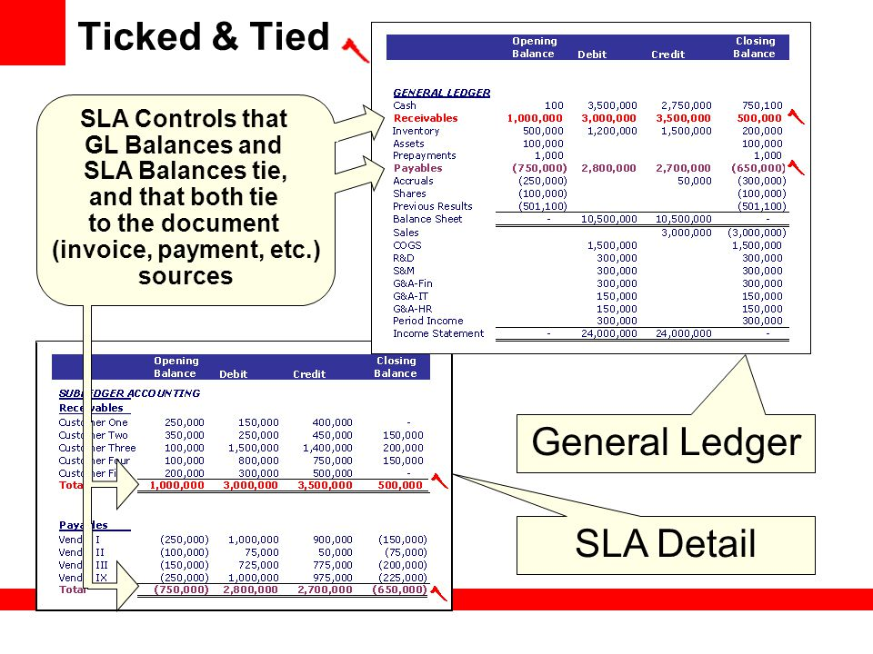 Ticked & Tied General Ledger SLA Detail