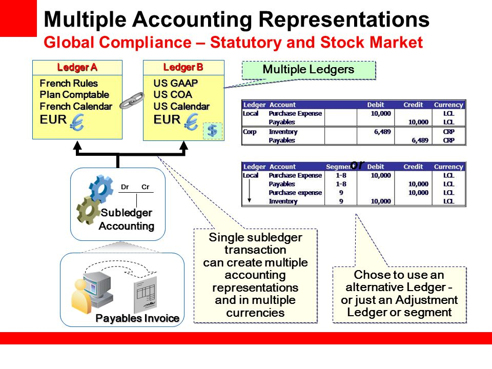 Multiple Accounting Representations Global Compliance – Statutory and Stock Market