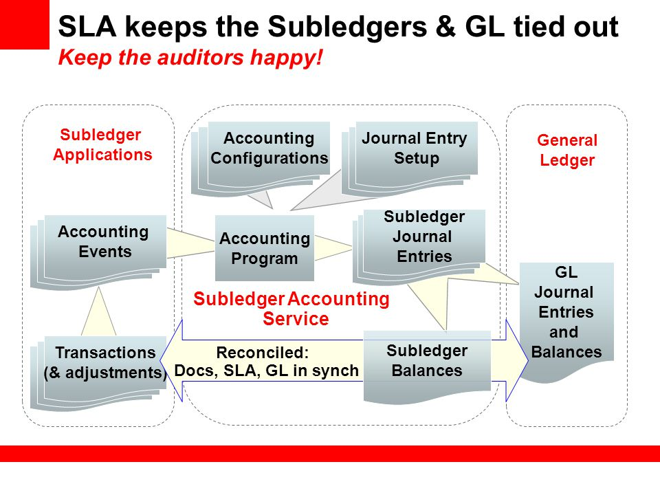 SLA keeps the Subledgers & GL tied out Keep the auditors happy!