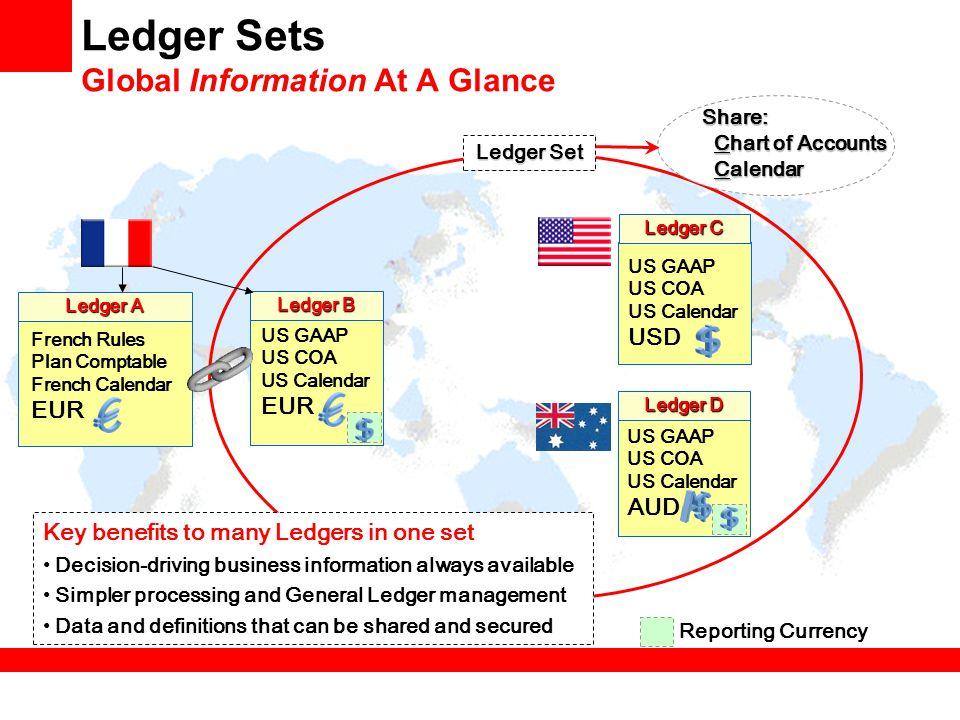Ledger Sets Global Information At A Glance