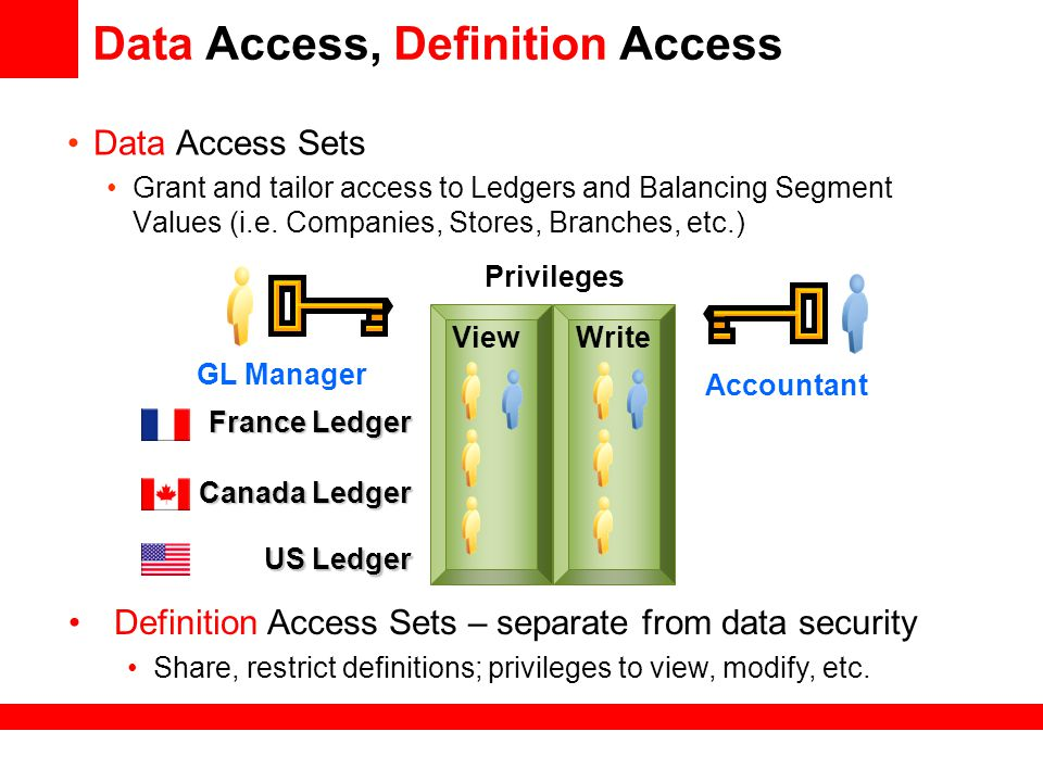 Data Access, Definition Access