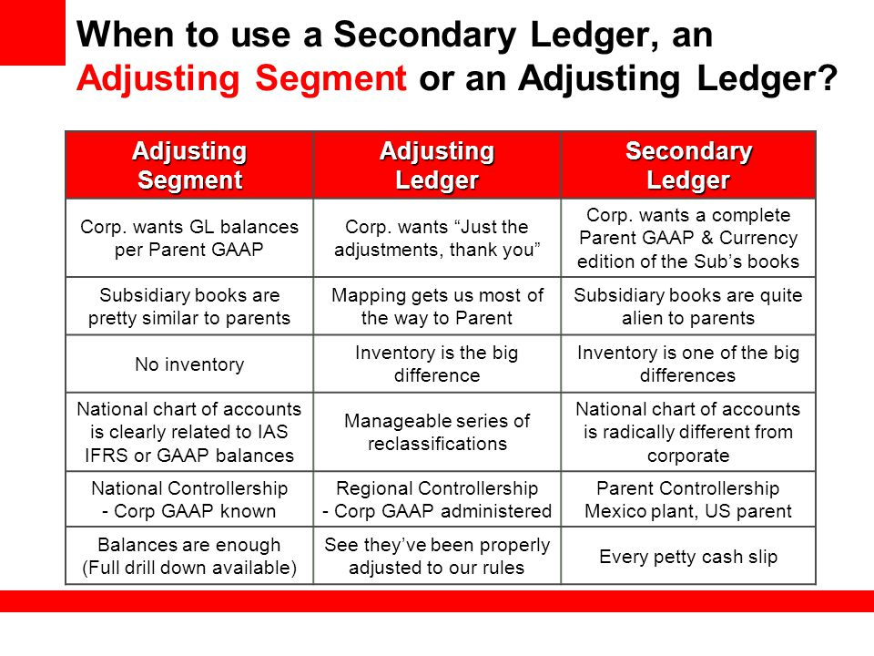When to use a Secondary Ledger, an Adjusting Segment or an Adjusting Ledger