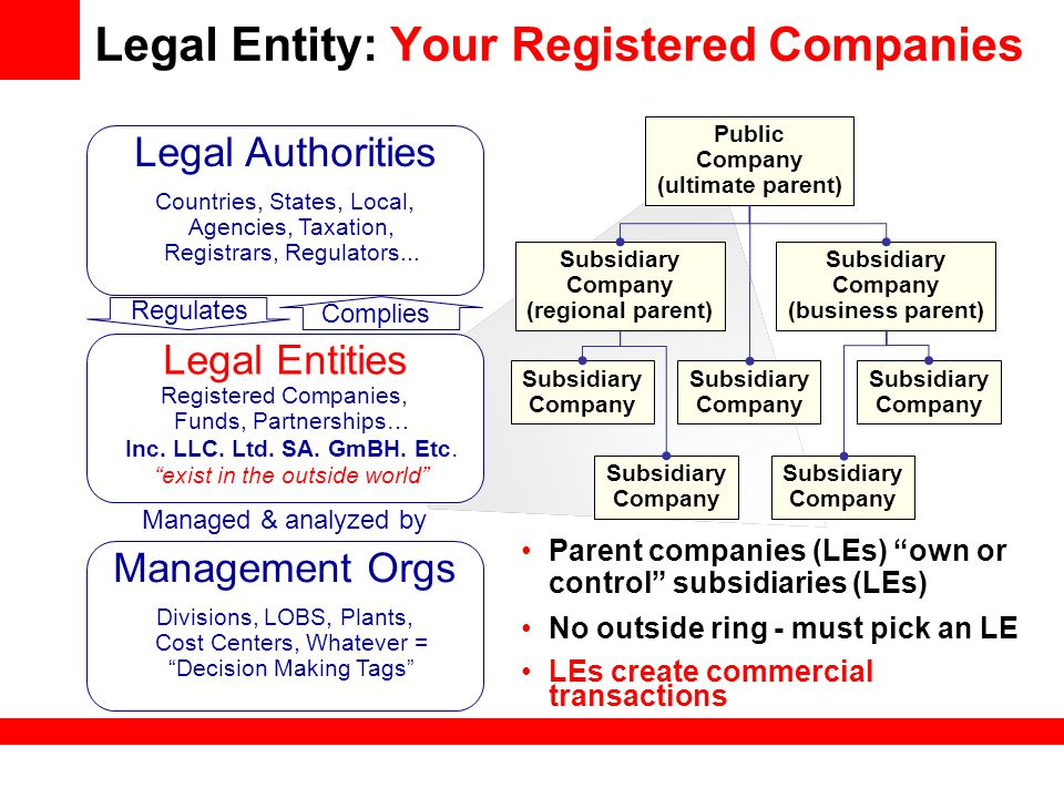 Legal Entity: Your Registered Companies