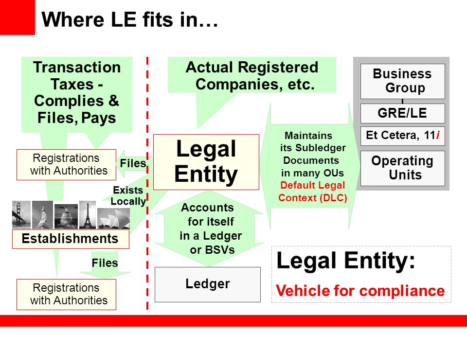 Legal Entity Legal Entity: Where LE fits in…