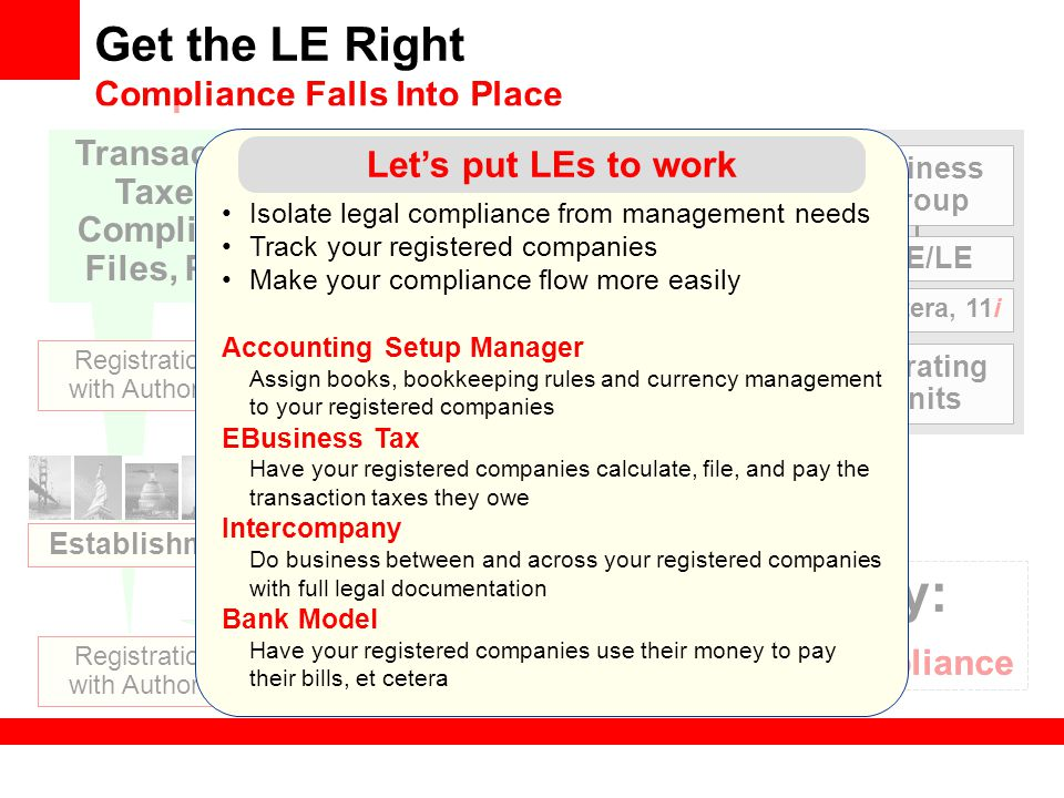 Get the LE Right Compliance Falls Into Place