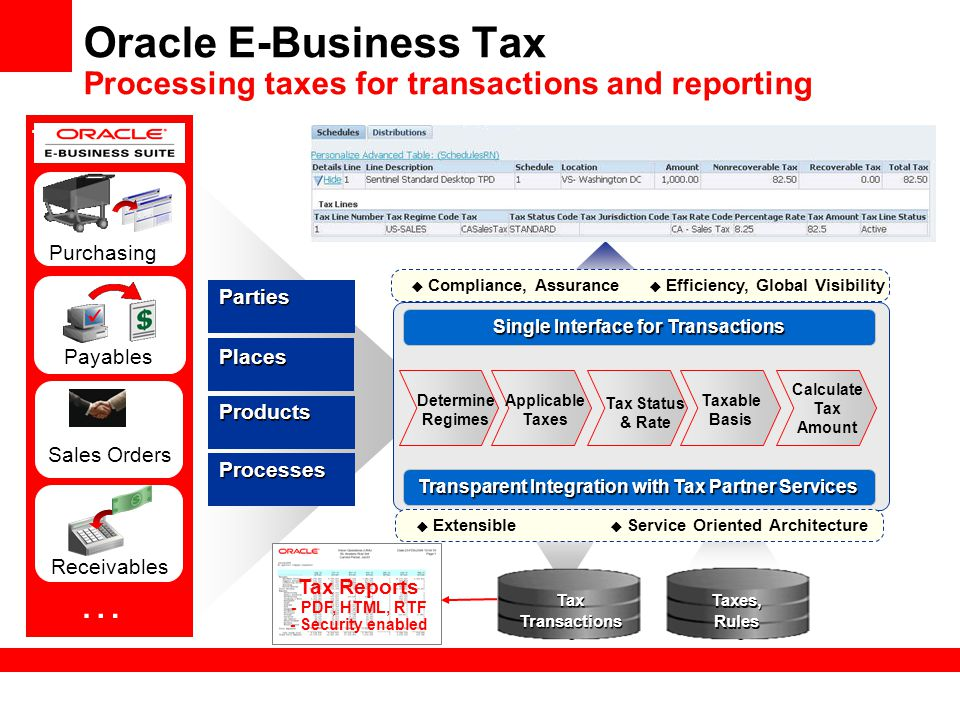 Oracle E-Business Tax Processing taxes for transactions and reporting