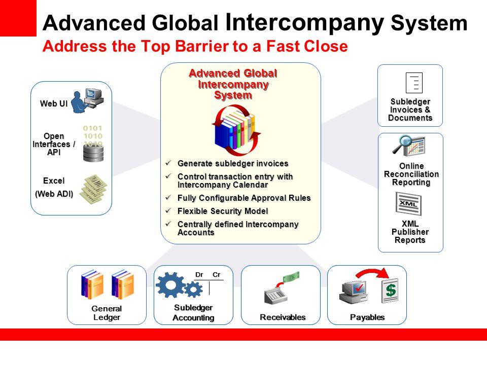 Advanced Global Intercompany System
