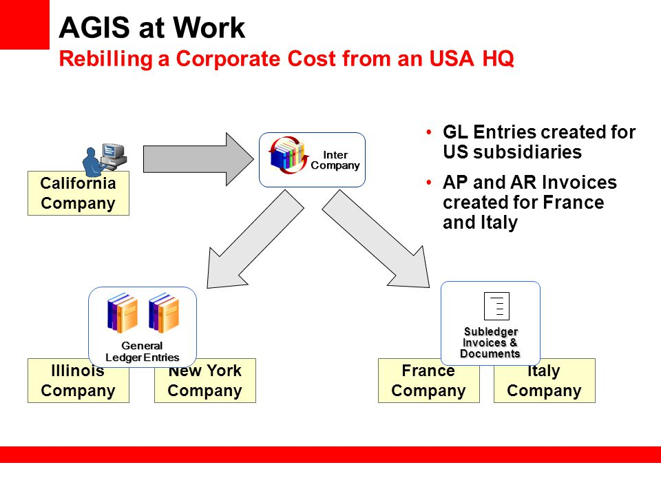 AGIS at Work Rebilling a Corporate Cost from an USA HQ