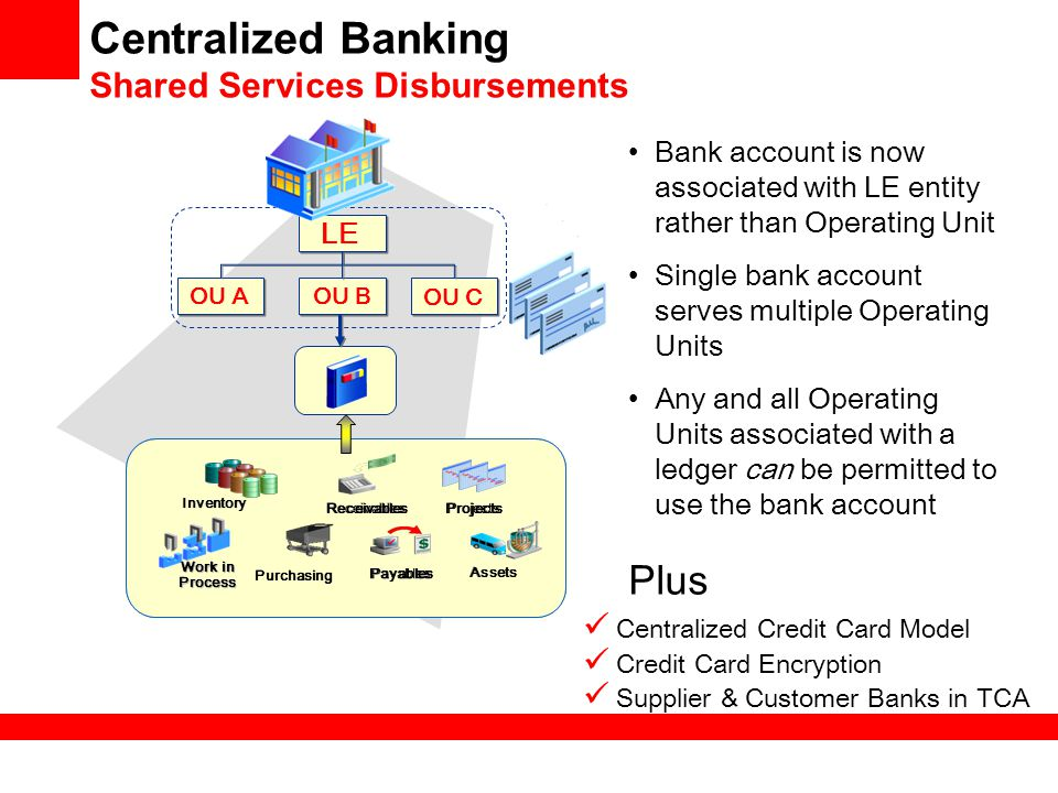 centralised banking system Project jasper, a test of a closed and centralized blockchain version of payments canada's large-value transfer system, offers another telling example according to the bank of canada, which is a member of project jasper and has oversight of the lvts, project jasper has not been faster or more cost effective than the existing lvts — so far.