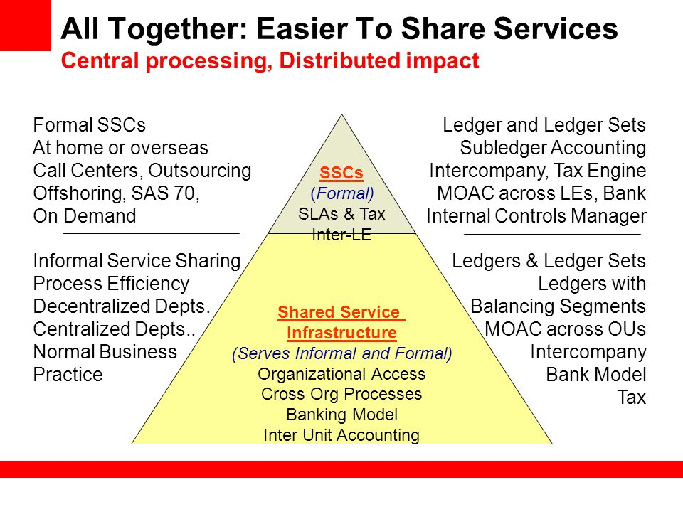 All Together: Easier To Share Services Central processing, Distributed impact