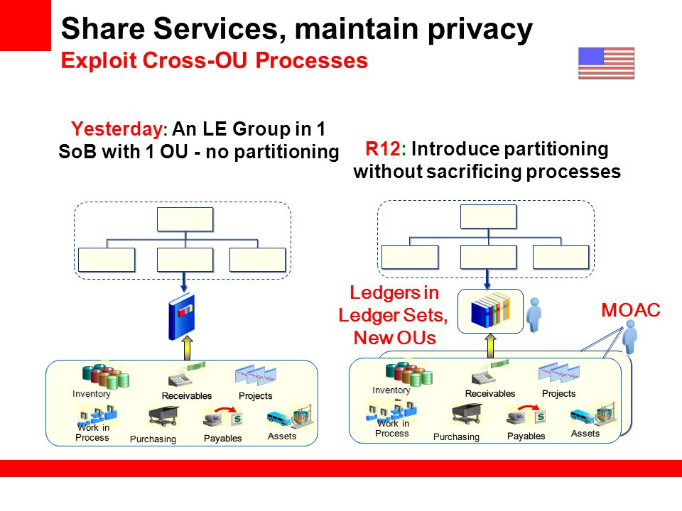 Share Services, maintain privacy Exploit Cross-OU Processes
