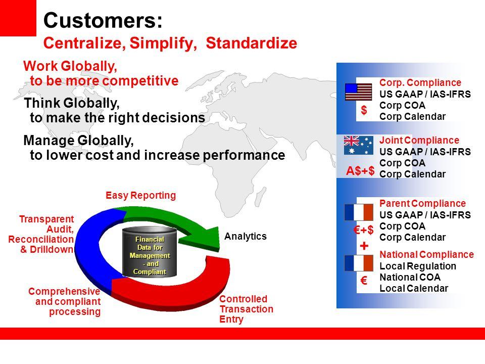 Customers: Centralize, Simplify, Standardize