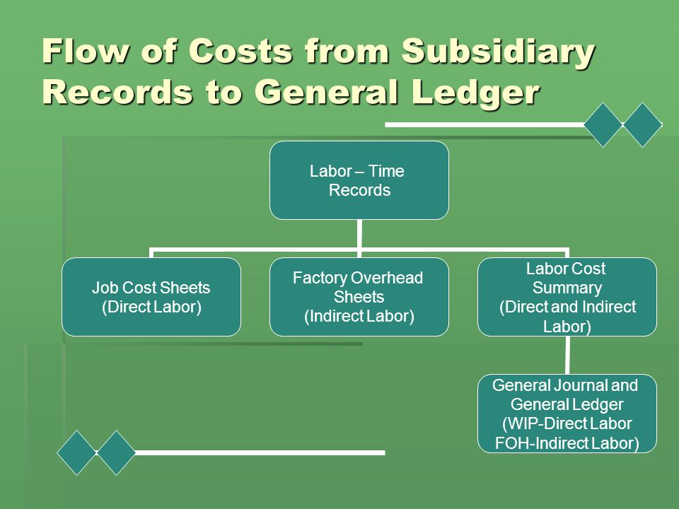 Flow of Costs from Subsidiary Records to General Ledger