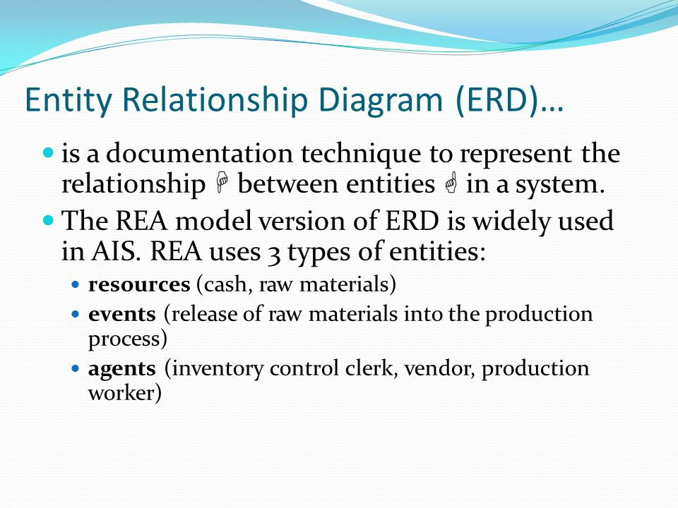 Entity Relationship Diagram (ERD)…