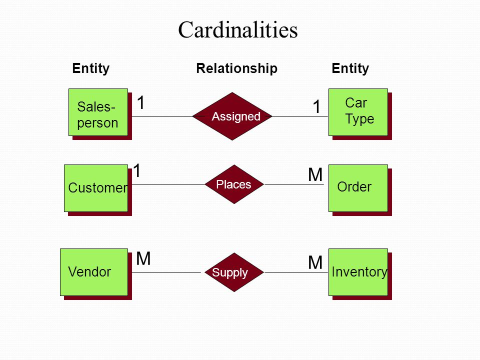 Cardinalities 1 1 1 M M M Entity Relationship Entity Car Type Sales-
