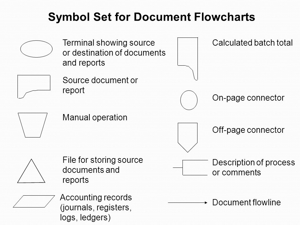 Symbol Set for Document Flowcharts