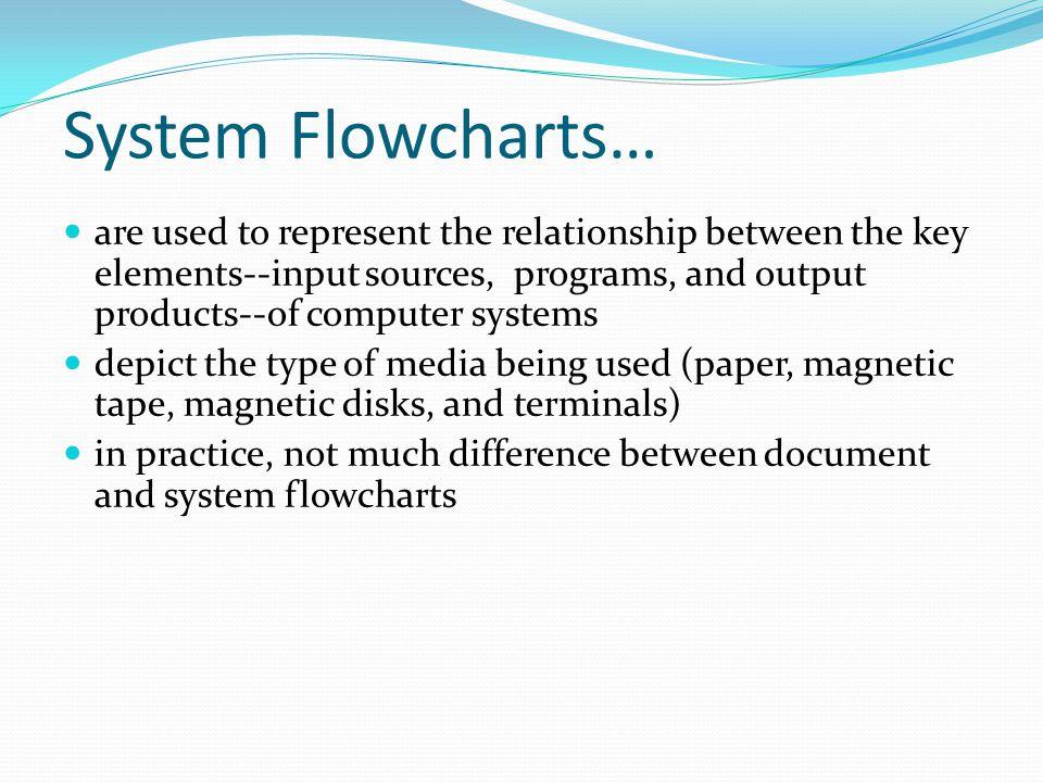 System Flowcharts…