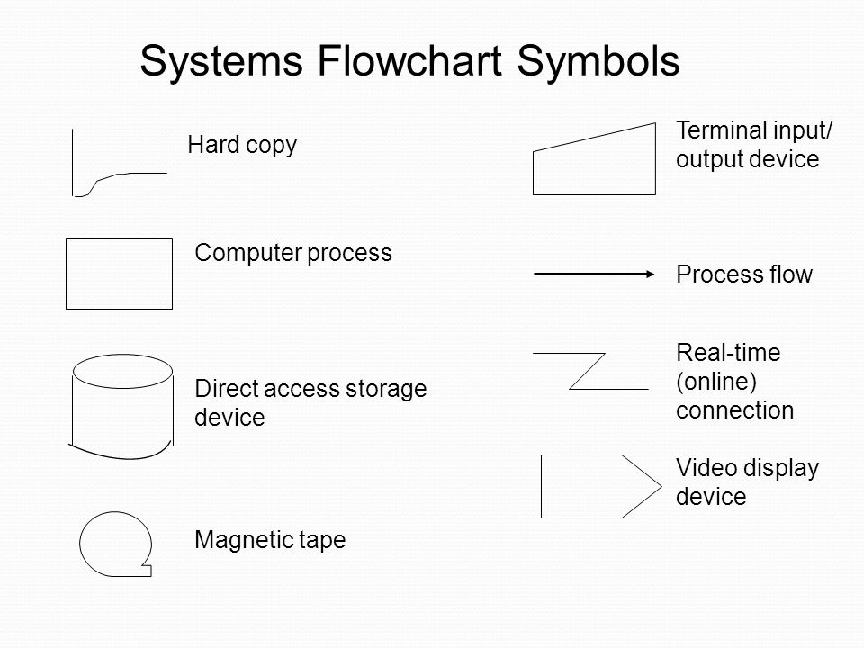 Systems Flowchart Symbols