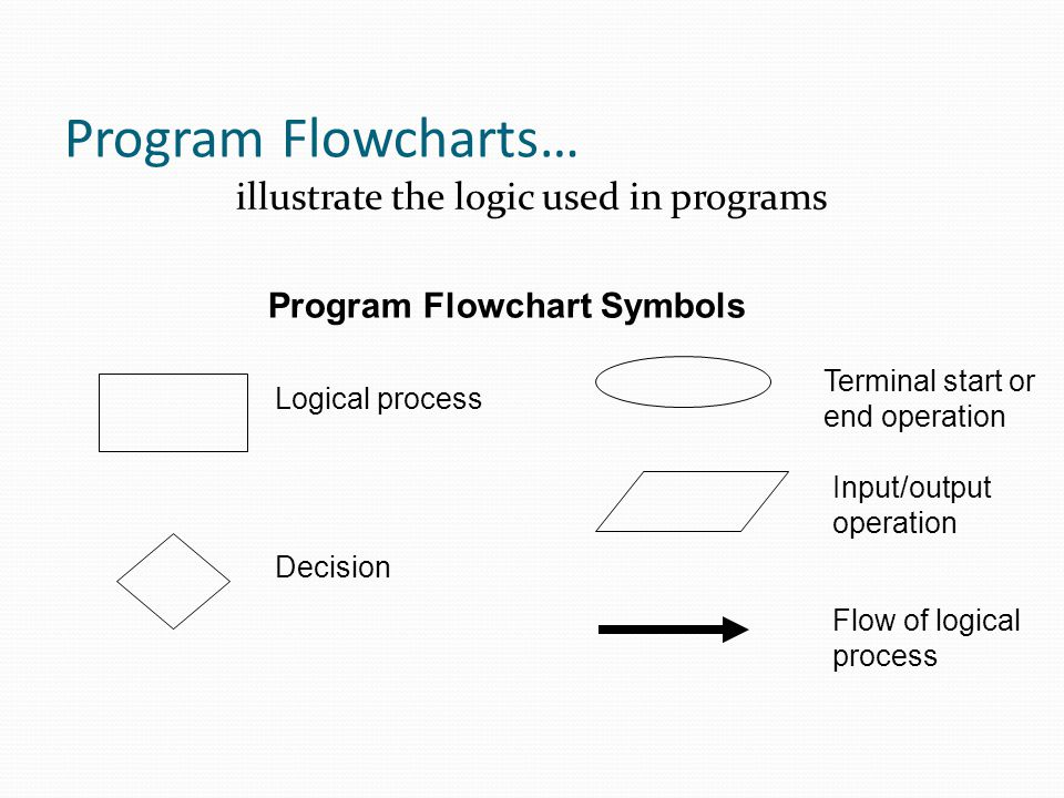 illustrate the logic used in programs