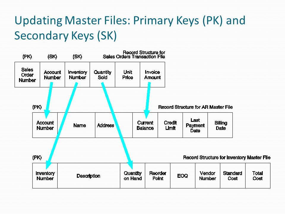Updating Master Files: Primary Keys (PK) and Secondary Keys (SK)