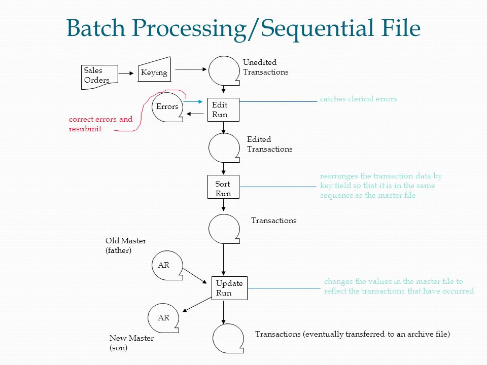 Batch Processing/Sequential File