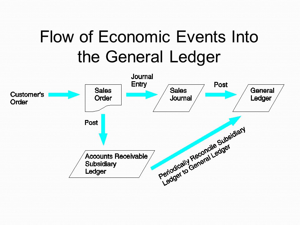 Flow of Economic Events Into the General Ledger