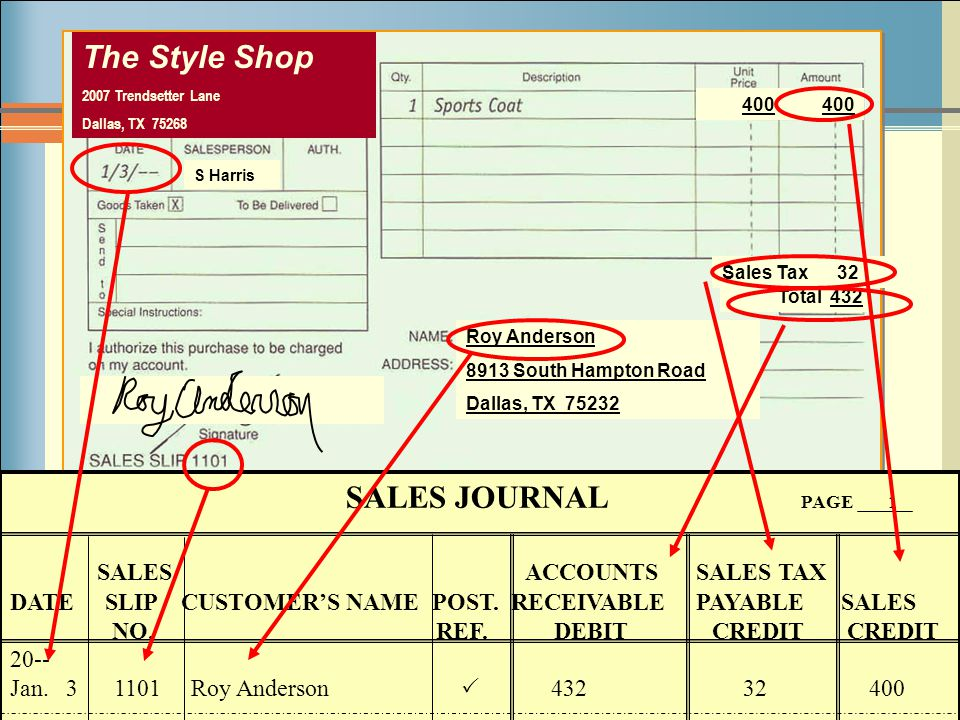 The Style Shop SALES JOURNAL PAGE 1 SALES ACCOUNTS SALES TAX