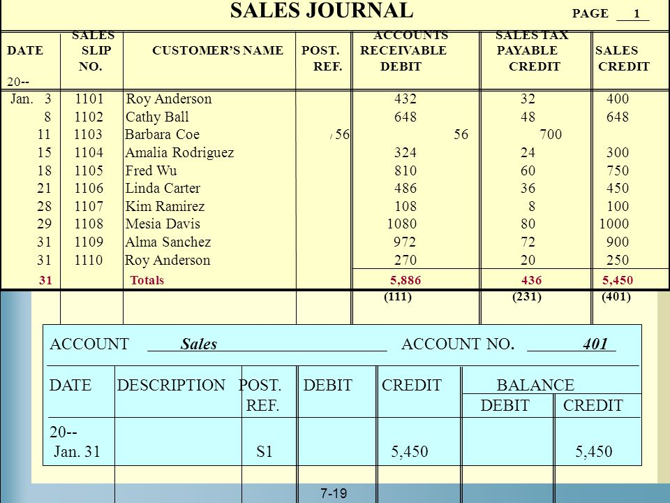 SALES JOURNAL PAGE 1 ACCOUNT Sales ACCOUNT NO. 401