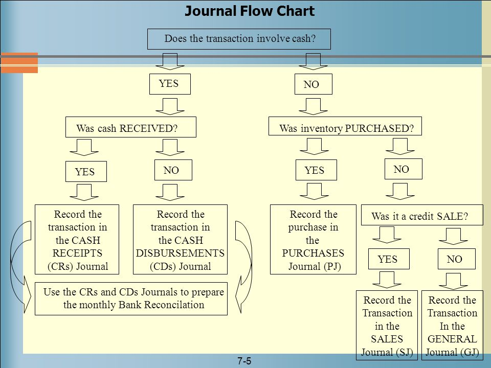 Journal Flow Chart Does the transaction involve cash YES NO