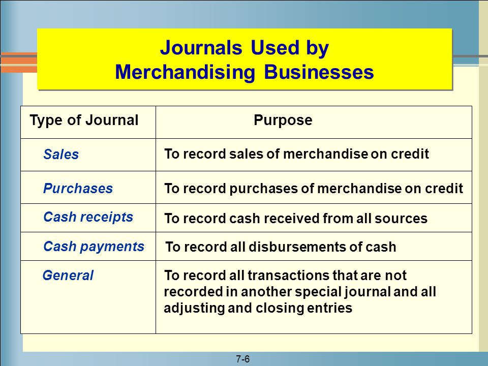 Journals Used by Merchandising Businesses