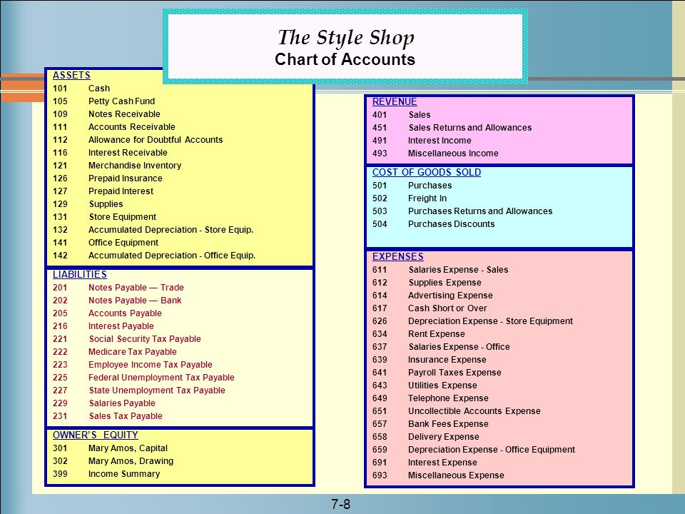 The Style Shop Chart of Accounts