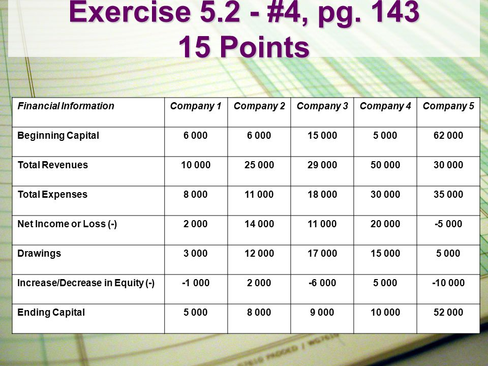 Exercise 5.2 - #4, pg. 143 15 Points Financial Information Company 1