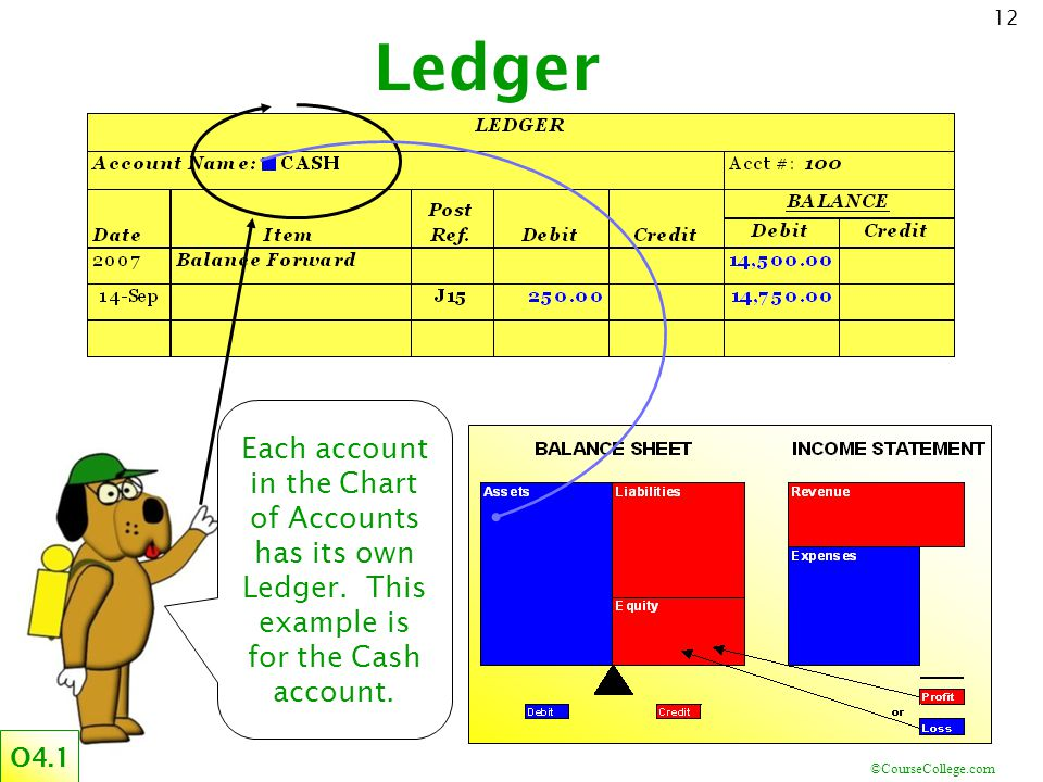 Ledger Each account in the Chart of Accounts has its own Ledger. This example is for the Cash account.