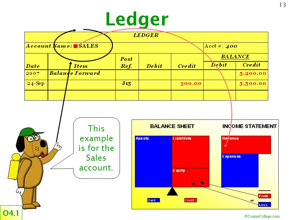 This example is for the Sales account.