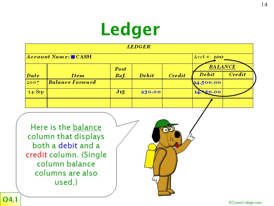 Ledger Here is the balance column that displays both a debit and a credit column. (Single column balance columns are also used.)