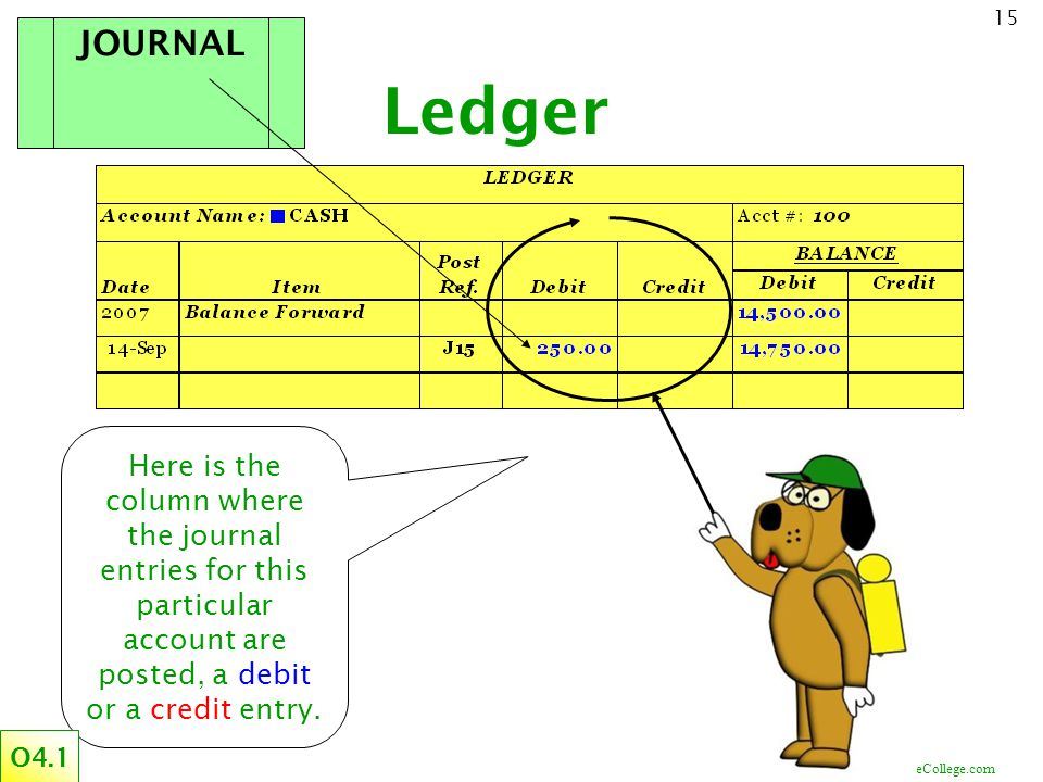 JOURNAL Ledger. Here is the column where the journal entries for this particular account are posted, a debit or a credit entry.