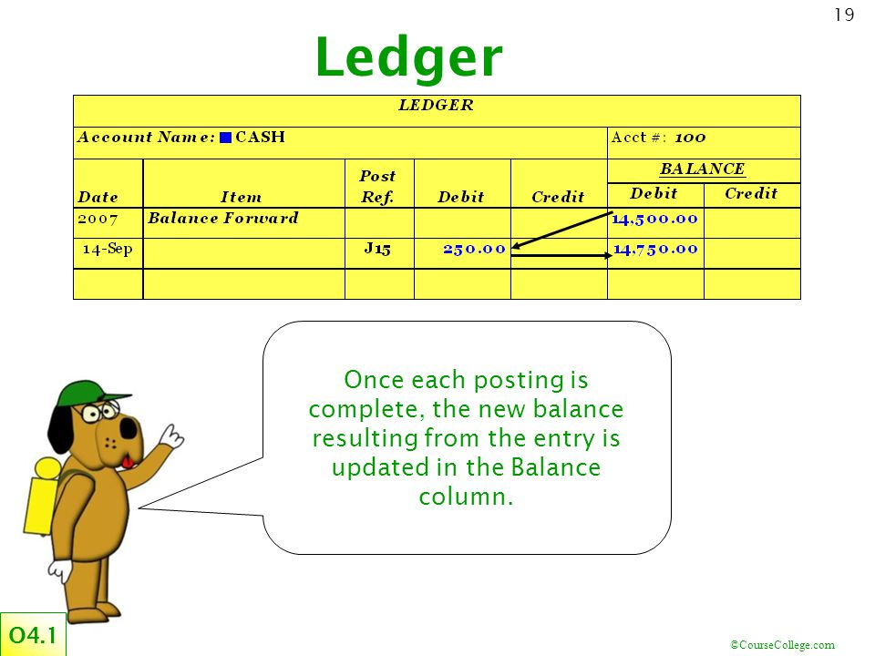 Ledger Once each posting is complete, the new balance resulting from the entry is updated in the Balance column.