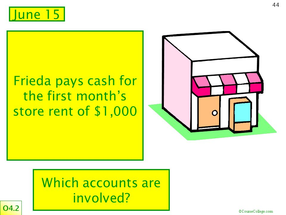 Frieda pays cash for the first month's store rent of $1,000