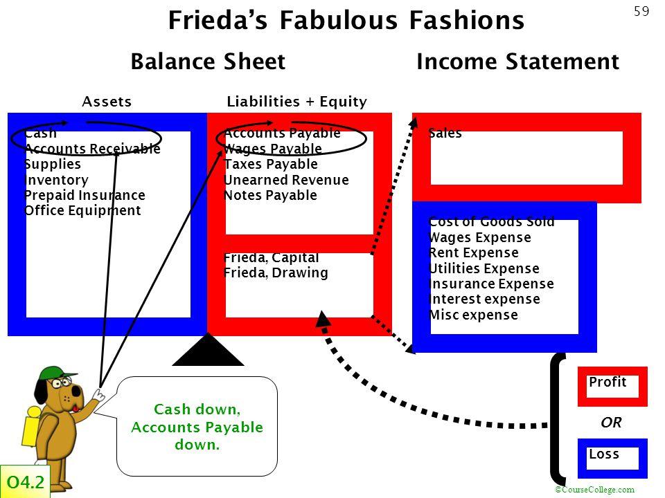 Frieda's Fabulous Fashions Cash down, Accounts Payable down.