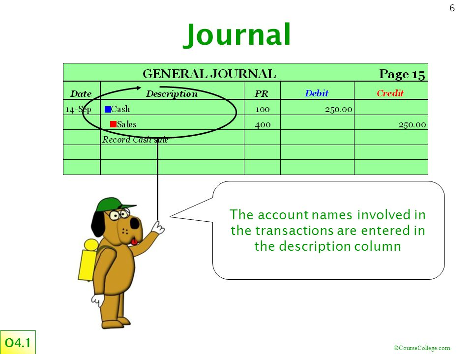 Journal The account names involved in the transactions are entered in the description column O4.1