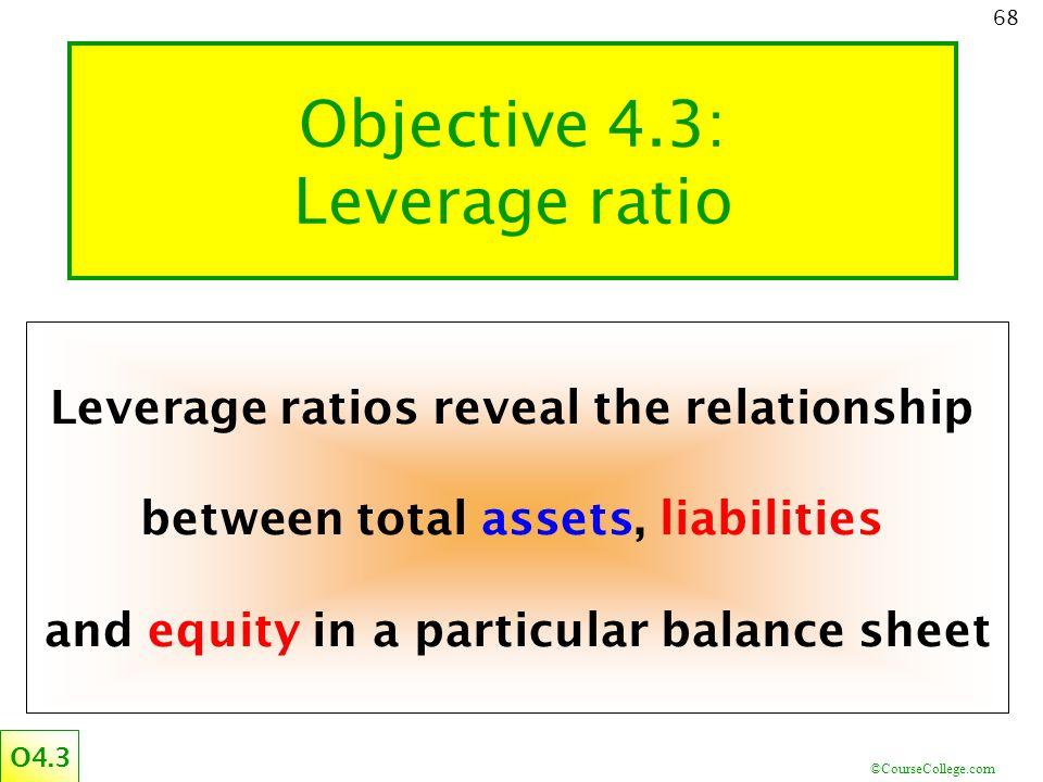 Objective 4.3: Leverage ratio