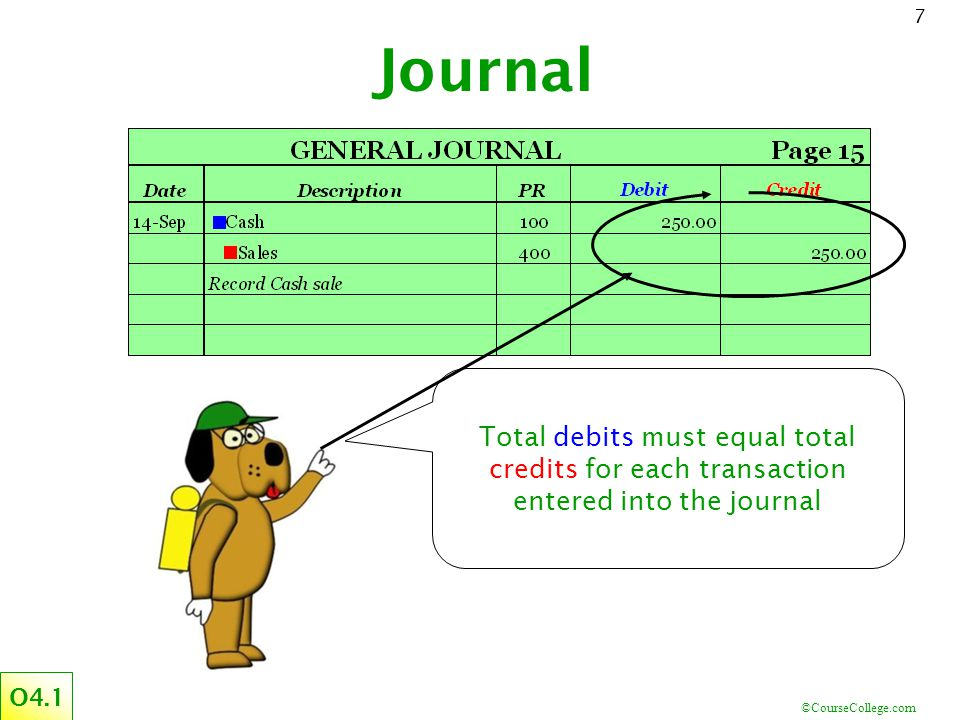 Journal Total debits must equal total credits for each transaction entered into the journal O4.1